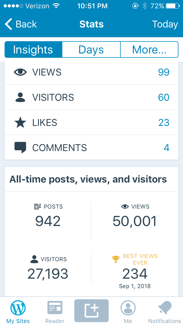 Phicklephilly Reaches 50,000Views!